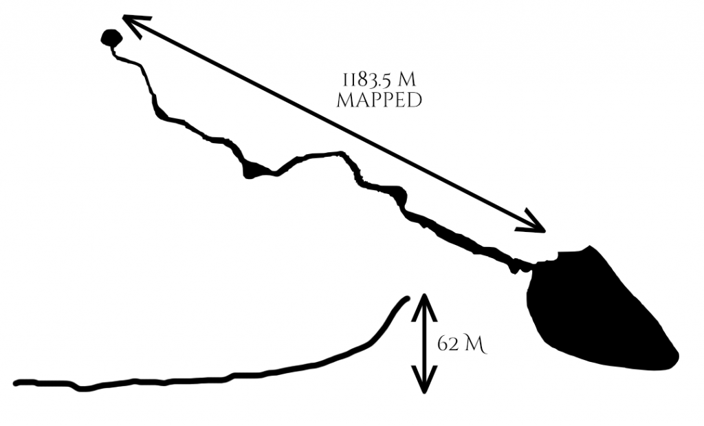 Length of the Xlakah Cenote