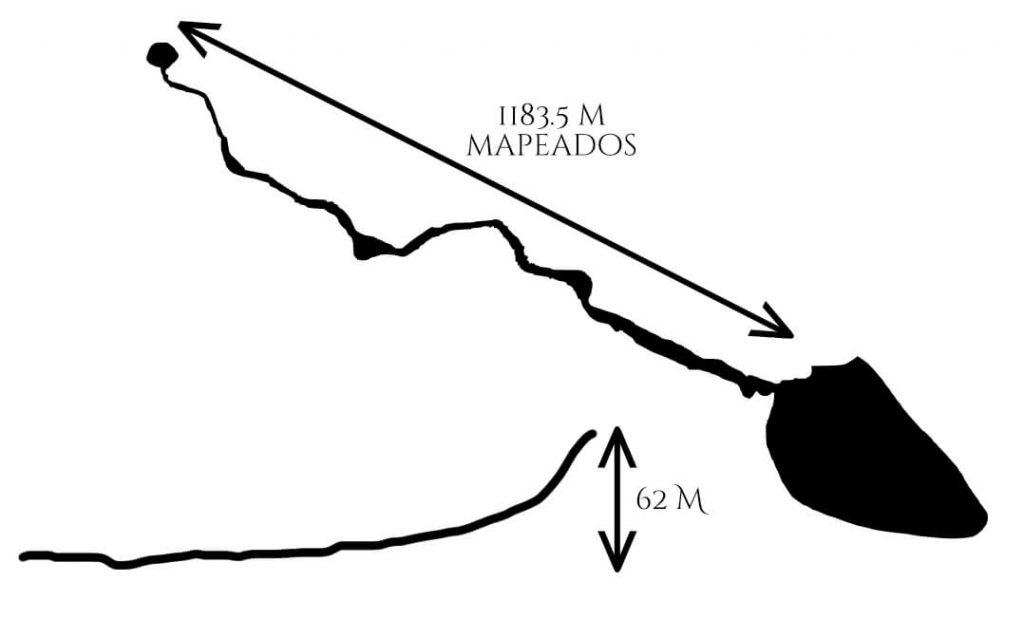 Longitud del Cenote Xlakah