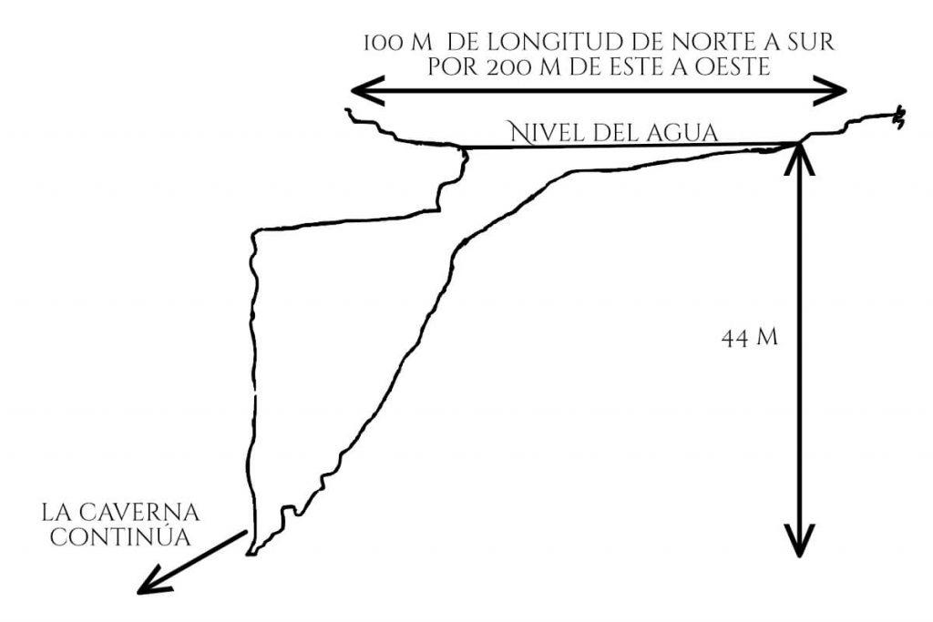 Mediciones del Cenote Xlakah en Dzibilchaltún