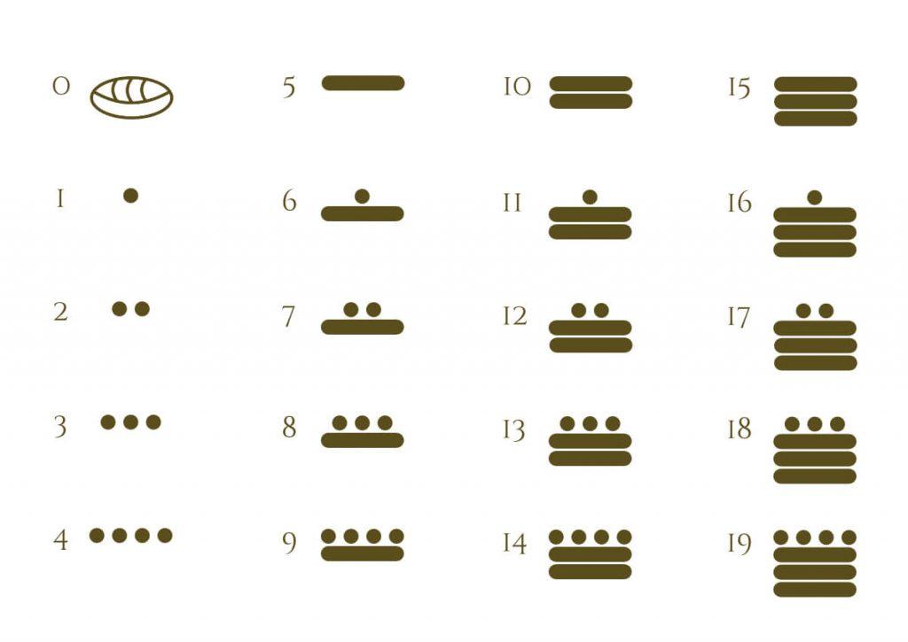 Números Mayas del 0 al 19