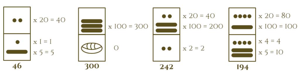 Segunda posición en los Números Mayas