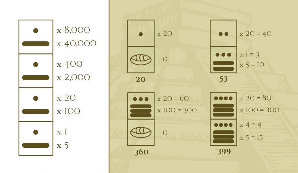Sistema de posición Maya